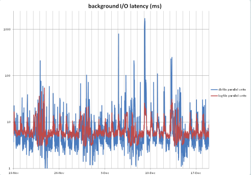 background_io_latency